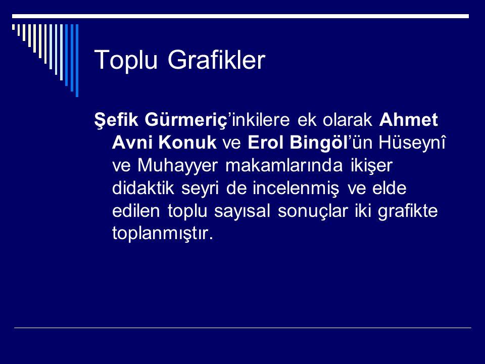 Toplu Grafikler Şefik Gürmeriç'inkilere ek olarak Ahmet Avni Konuk ve Erol Bingöl'ün Hüseynî ve Muhayyer makamlarında ikişer didaktik seyri de incelen