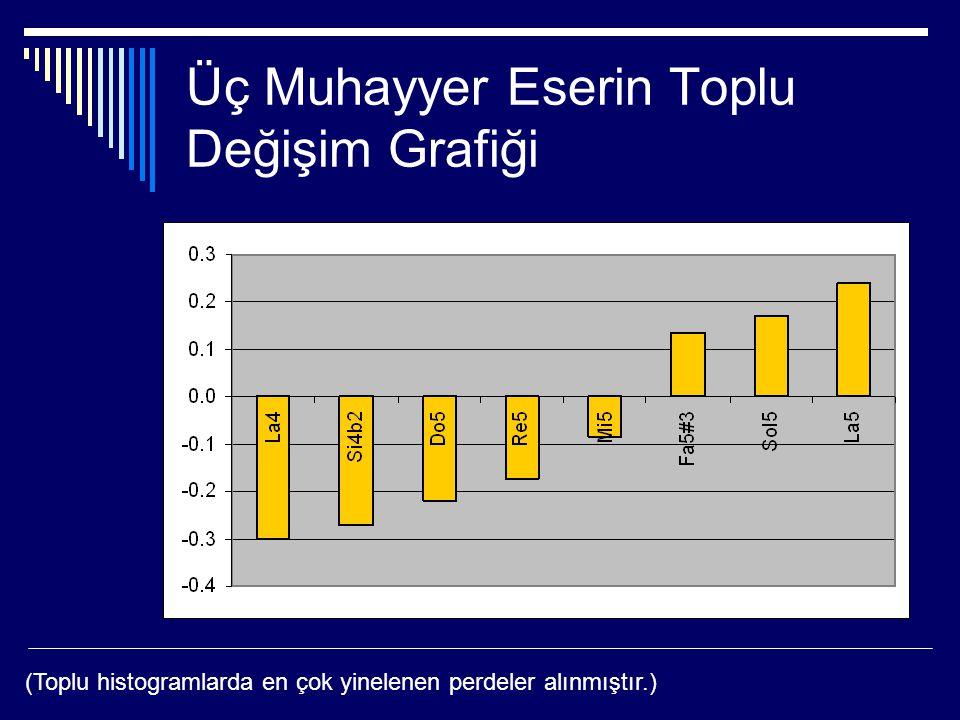 Üç Muhayyer Eserin Toplu Değişim Grafiği (Toplu histogramlarda en çok yinelenen perdeler alınmıştır.)