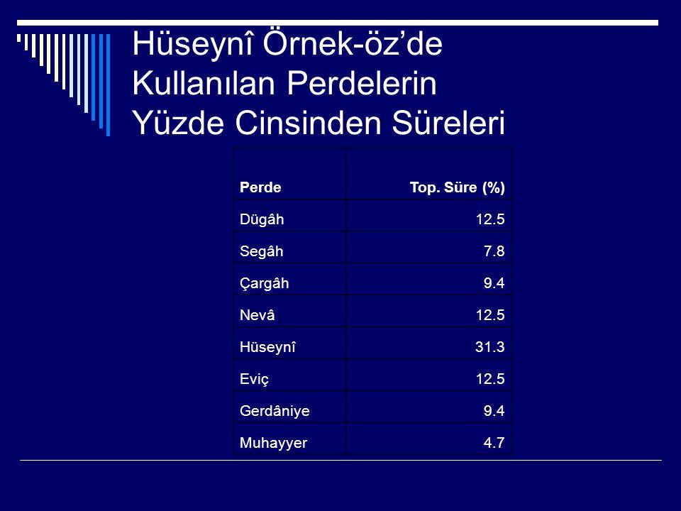Toplu Grafikler Şefik Gürmeriç'inkilere ek olarak Ahmet Avni Konuk ve Erol Bingöl'ün Hüseynî ve Muhayyer makamlarında ikişer didaktik seyri de incelenmiş ve elde edilen toplu sayısal sonuçlar iki grafikte toplanmıştır.