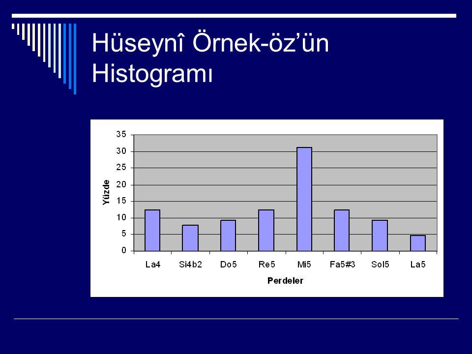 Üç Hüseynî Eserin Toplu Değişim Grafiği (Toplu histogramlarda en çok yinelenen perdeler alınmıştır.)