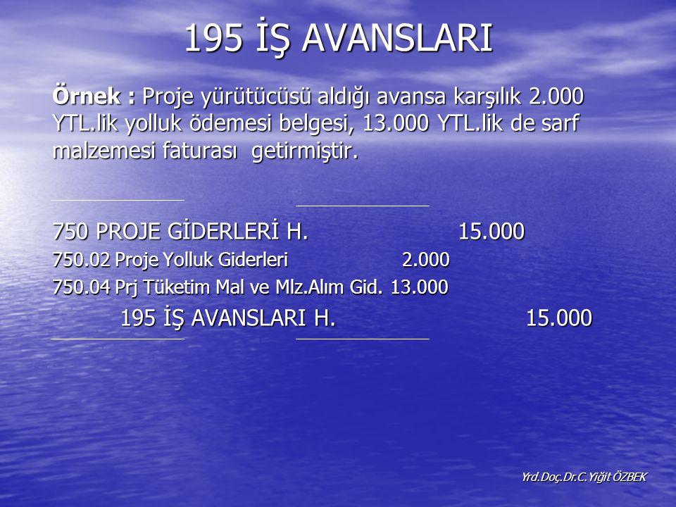 195 İŞ AVANSLARI Örnek : Proje yürütücüsü aldığı avansa karşılık 2.000 YTL.lik yolluk ödemesi belgesi, 13.000 YTL.lik de sarf malzemesi faturası getirmiştir.