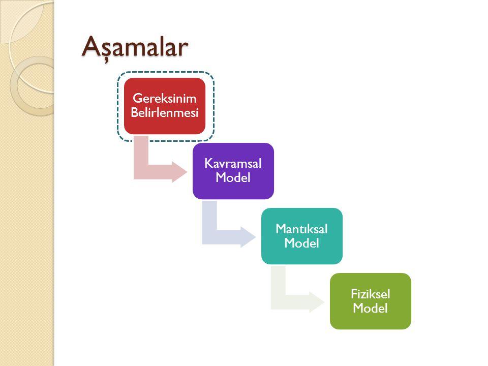 Aşamalar Gereksinim Belirlenmesi Kavramsal Model Mantıksal Model Fiziksel Model
