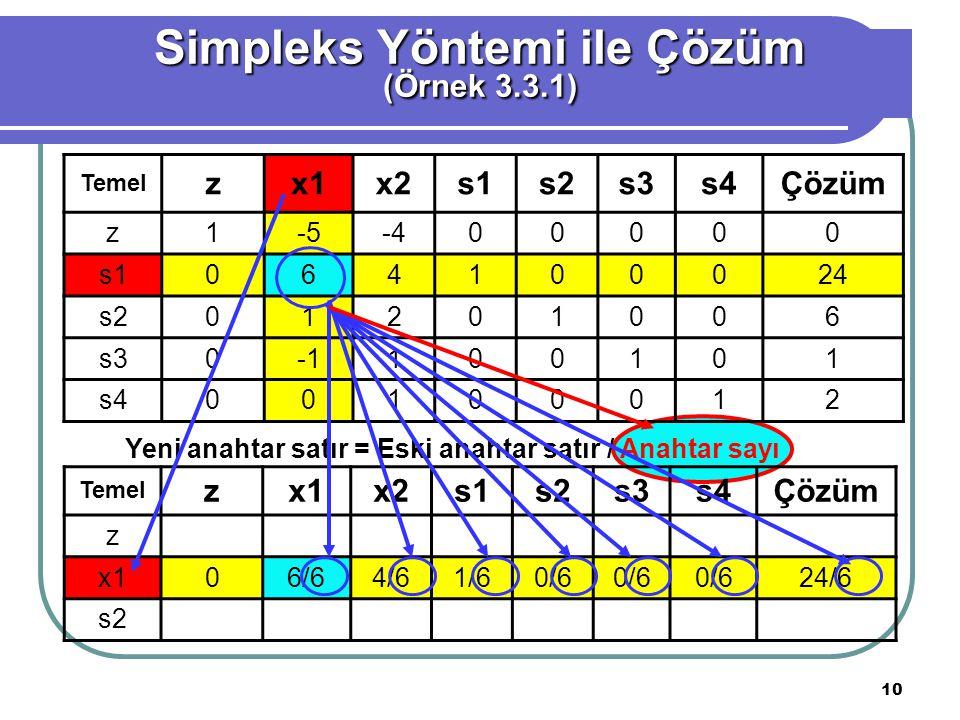 10 Simpleks Yöntemi ile Çözüm (Örnek 3.3.1) Temel zx1x2x2s1s2s3s4Çözüm z1-5-400000 s1064100024 s201201006 s30100101 s400100012 Yeni anahtar satır = Es