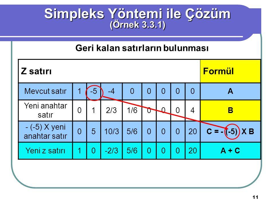 11 Simpleks Yöntemi ile Çözüm (Örnek 3.3.1) Z satırıFormül Mevcut satır1-5-400000A Yeni anahtar satır 012/31/60004B - (-5) X yeni anahtar satır 0510/3