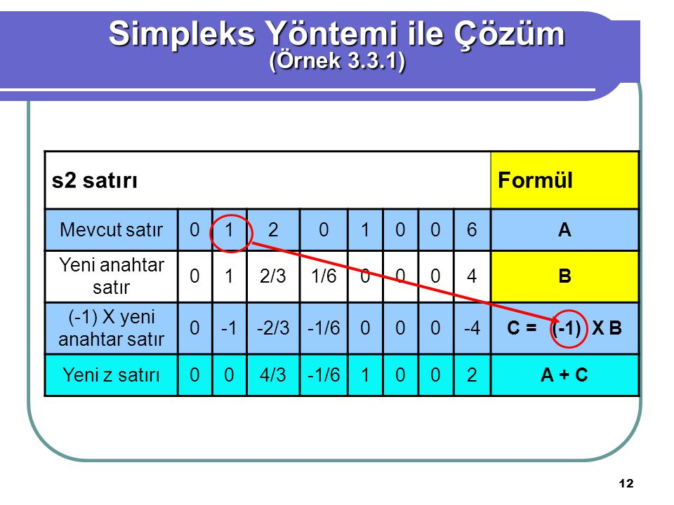 12 Simpleks Yöntemi ile Çözüm (Örnek 3.3.1) s2 satırıFormül Mevcut satır01201006A Yeni anahtar satır 012/31/60004B (-1) X yeni anahtar satır 0-2/3-1/6