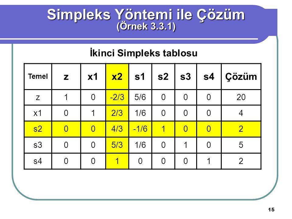 15 Simpleks Yöntemi ile Çözüm (Örnek 3.3.1) Temel zx1x2x2s1s2s3s4Çözüm z10-2/35/600020 x1012/31/60004 s2004/3-1/61002 s3005/31/60105 s400100012 İkinci
