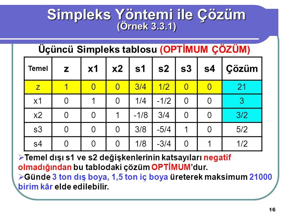 16 Simpleks Yöntemi ile Çözüm (Örnek 3.3.1) Temel zx1x2x2s1s2s3s4Çözüm z1003/41/20021 x10101/4-1/2003 x2001-1/83/4003/2 s30003/8-5/4105/2 s40001/8-3/4