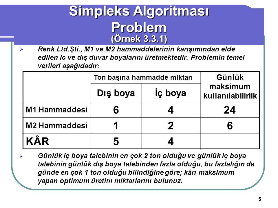 16 Simpleks Yöntemi ile Çözüm (Örnek 3.3.1) Temel zx1x2x2s1s2s3s4Çözüm z1003/41/20021 x10101/4-1/2003 x2001-1/83/4003/2 s30003/8-5/4105/2 s40001/8-3/4011/2 Üçüncü Simpleks tablosu (OPTİMUM ÇÖZÜM)  Temel dışı s1 ve s2 değişkenlerinin katsayıları negatif olmadığından bu tablodaki çözüm OPTİMUM'dur.