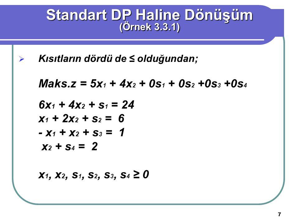 8 Simpleks Yöntemi ile Çözüm (Örnek 3.3.1) Temel zx1x2x2s1s2s3s4Çözüm z1-5-400000 s1064100024 s201201006 s30100101 s400100012 Maks.z = 5x 1 + 4x 2 + 0s 1 + 0s 2 +0s 3 +0s 4 ise; Z - 5x 1 - 4x 2 = 0