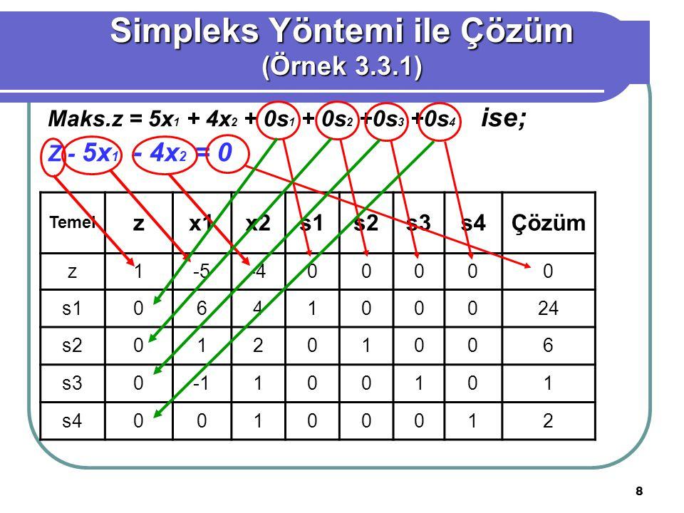 8 Simpleks Yöntemi ile Çözüm (Örnek 3.3.1) Temel zx1x2x2s1s2s3s4Çözüm z1-5-400000 s1064100024 s201201006 s30100101 s400100012 Maks.z = 5x 1 + 4x 2 + 0