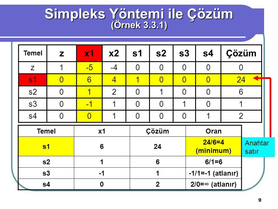 9 Simpleks Yöntemi ile Çözüm (Örnek 3.3.1) Temel zx1x2x2s1s2s3s4Çözüm z1-5-400000 s1064100024 s201201006 s30100101 s400100012 Temelx1ÇözümOran s1624 2