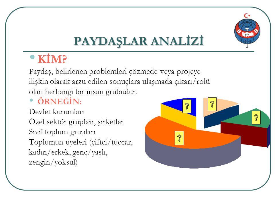 Proje genel bilgi 14/34 PAYDAŞLAR ANALİZİ KİM? Paydaş, belirlenen problemleri çözmede veya projeye ilişkin olarak arzu edilen sonuçlara ulaşmada çıkar