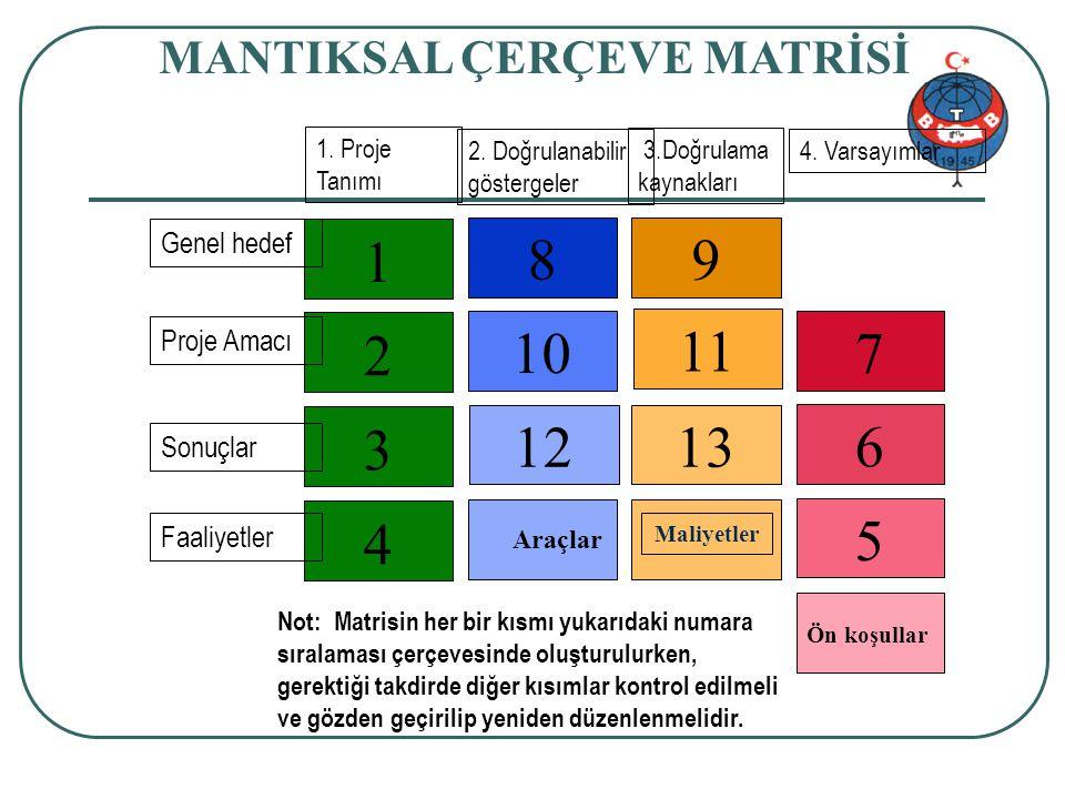 Proje genel bilgi 33/34 MANTIKSAL ÇERÇEVE MATRİSİ 4 3 2 1 1213 10 11 89 5 6 7 Maliyetler 1. Proje Tanımı 2. Doğrulanabilir göstergeler 4. Varsayımlar