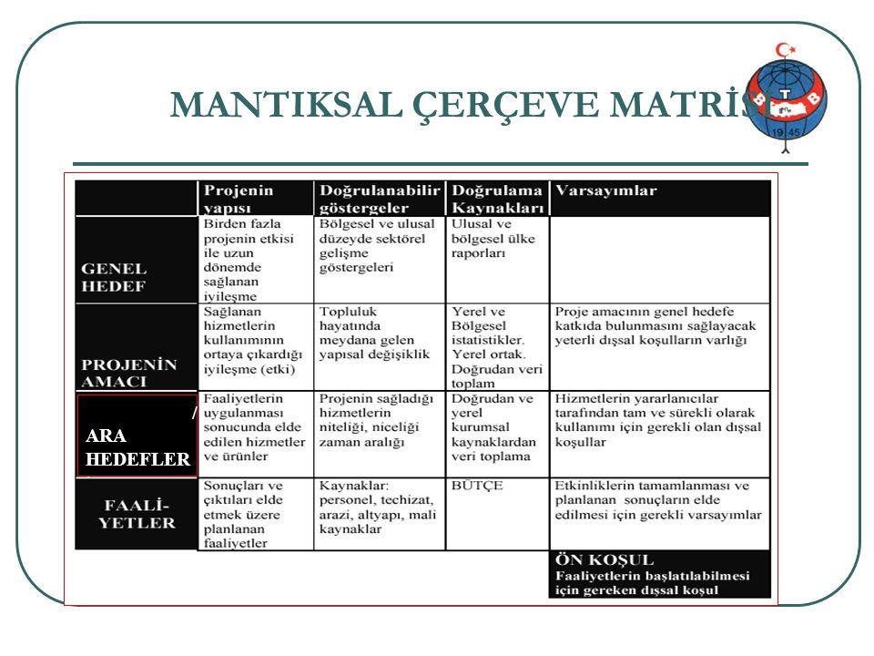 Proje genel bilgi 35/34 SONUÇLAR/ ARA HEDEFLER MANTIKSAL ÇERÇEVE MATRİSİ