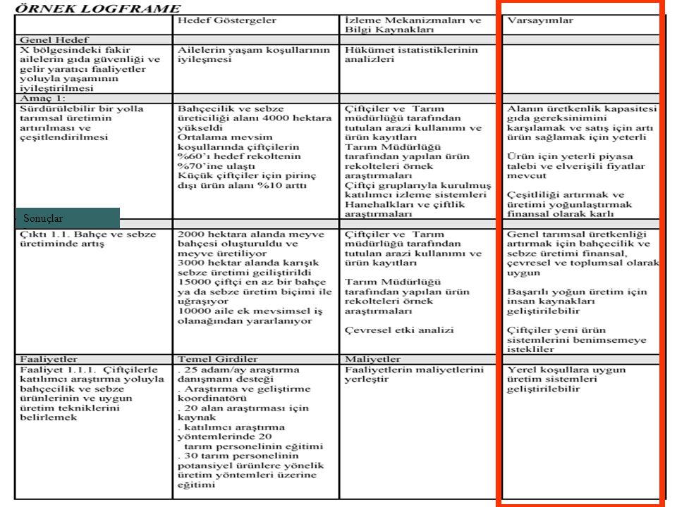 Proje genel bilgi 48/34 Sonuçlar