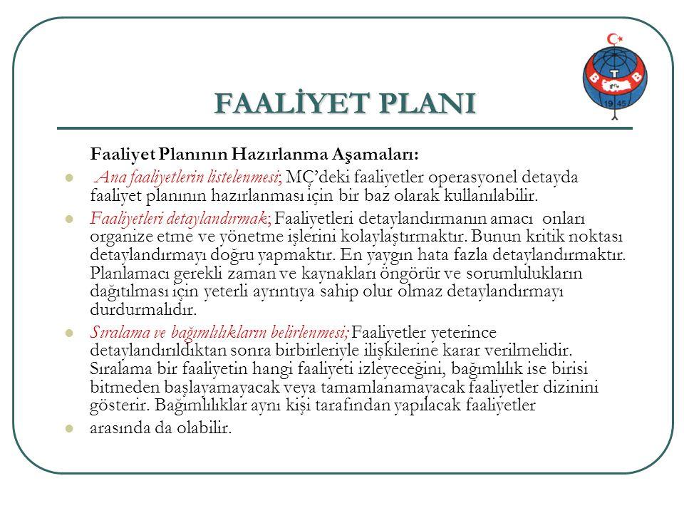 Proje genel bilgi 52/34 FAALİYET PLANI Faaliyet Planının Hazırlanma Aşamaları: Ana faaliyetlerin listelenmesi; MÇ'deki faaliyetler operasyonel detayda faaliyet planının hazırlanması için bir baz olarak kullanılabilir.