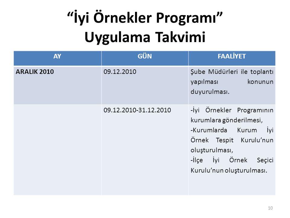 """""""İyi Örnekler Programı"""" Uygulama Takvimi AYGÜNFAALİYET ARALIK 201009.12.2010 Şube Müdürleri ile toplantı yapılması konunun duyurulması. 09.12.2010-31."""