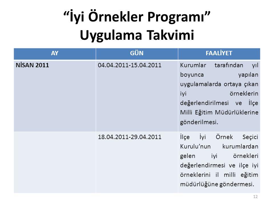 """""""İyi Örnekler Programı"""" Uygulama Takvimi AYGÜNFAALİYET NİSAN 201104.04.2011-15.04.2011 Kurumlar tarafından yıl boyunca yapılan uygulamalarda ortaya çı"""
