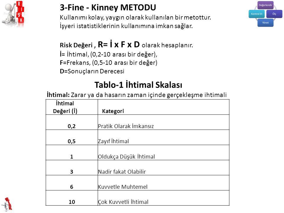 3-Fine - Kinney METODU Kullanımı kolay, yaygın olarak kullanılan bir metottur.