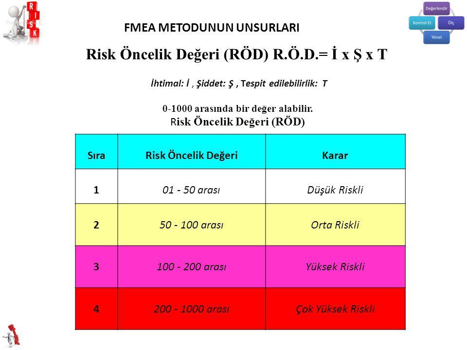 SıraRisk Öncelik DeğeriKarar 101 - 50 arasıDüşük Riskli 250 - 100 arasıOrta Riskli 3100 - 200 arasıYüksek Riskli 4200 - 1000 arasıÇok Yüksek Riskli Risk Öncelik Değeri (RÖD) R.Ö.D.= İ x Ş x T İhtimal: İ, Şiddet: Ş, Tespit edilebilirlik: T 0-1000 arasında bir değer alabilir.