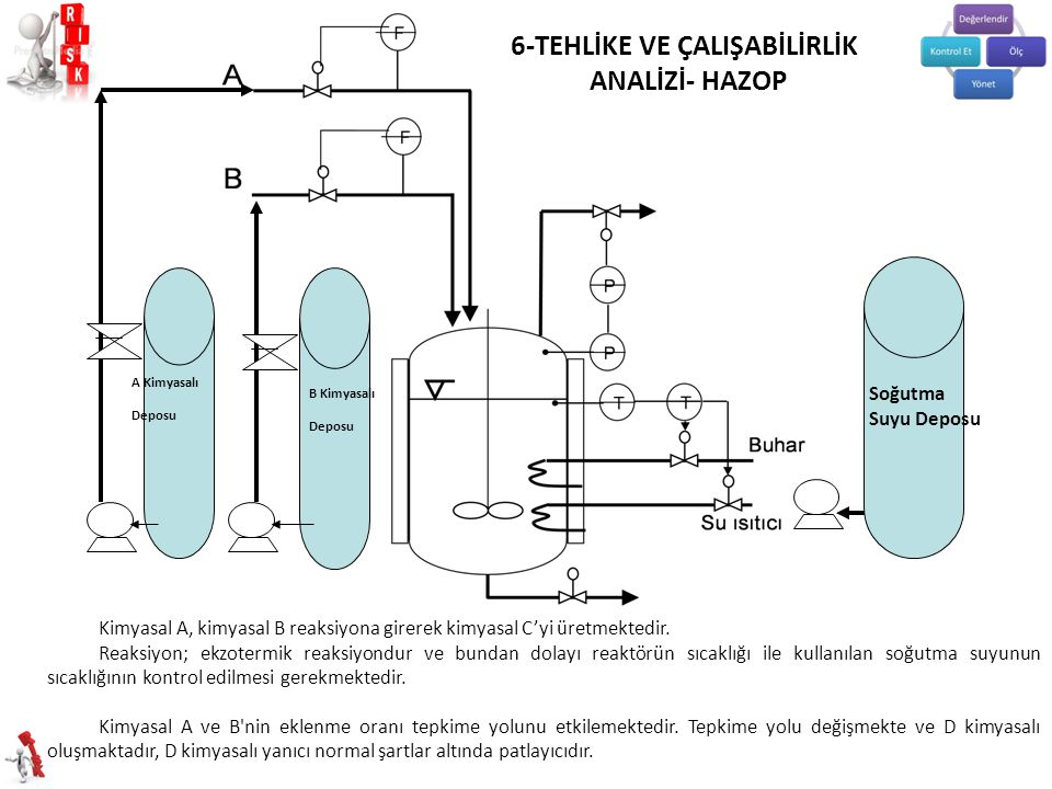 A Kimyasalı Deposu B Kimyasalı Deposu Soğutma Suyu Deposu Kimyasal A, kimyasal B reaksiyona girerek kimyasal C'yi üretmektedir.
