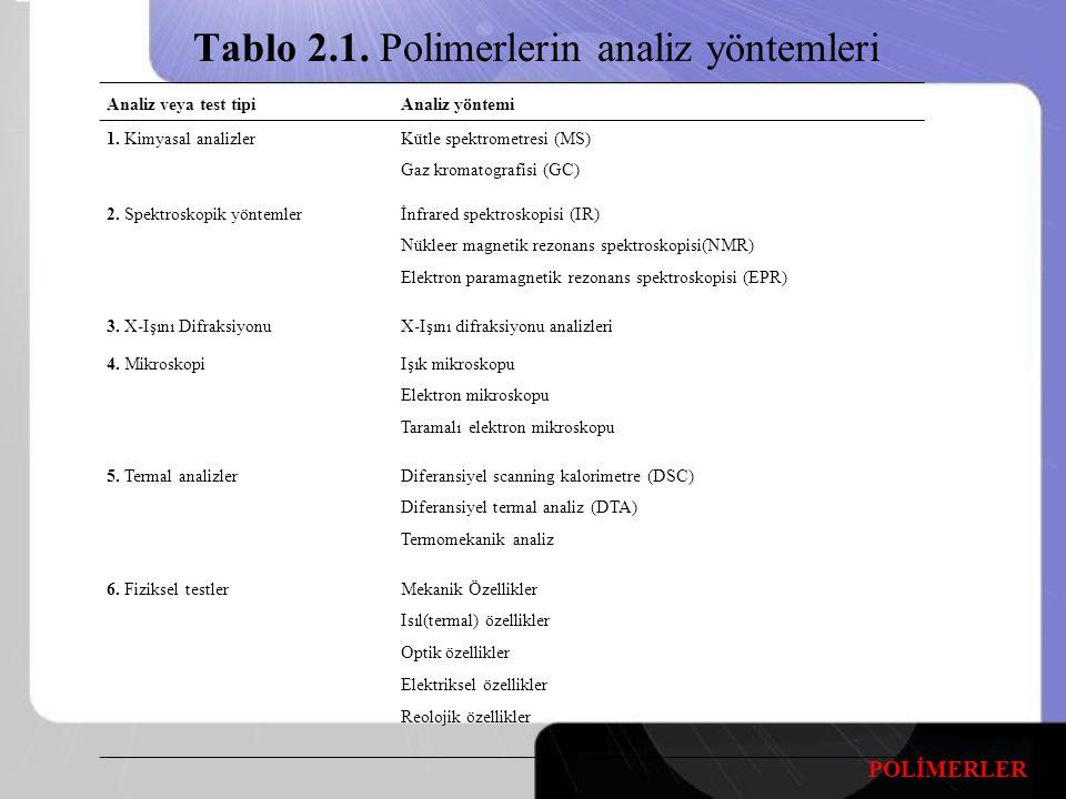 Tablo 2.1.Polimerlerin analiz yöntemleri Analiz veya test tipiAnaliz yöntemi 1.