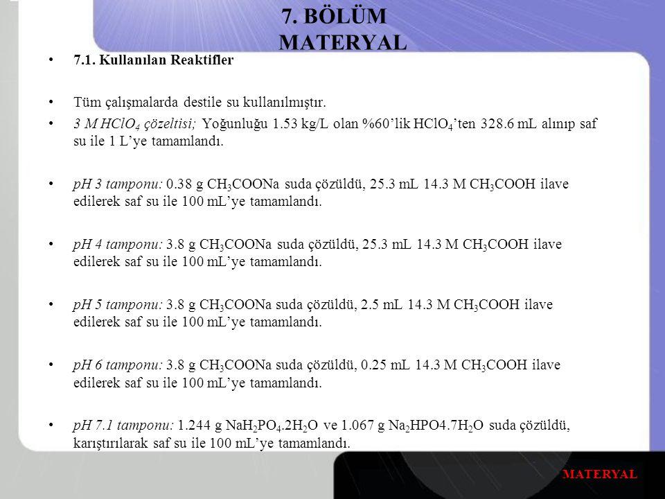 7.BÖLÜM MATERYAL 7.1. Kullanılan Reaktifler Tüm çalışmalarda destile su kullanılmıştır.