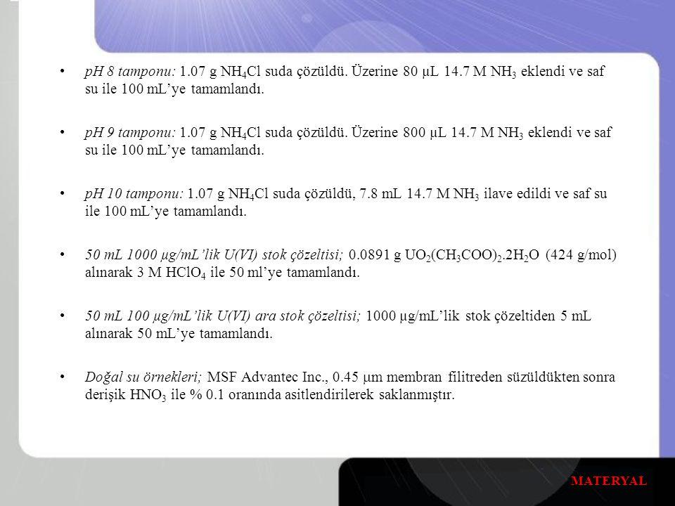 pH 8 tamponu: 1.07 g NH 4 Cl suda çözüldü.