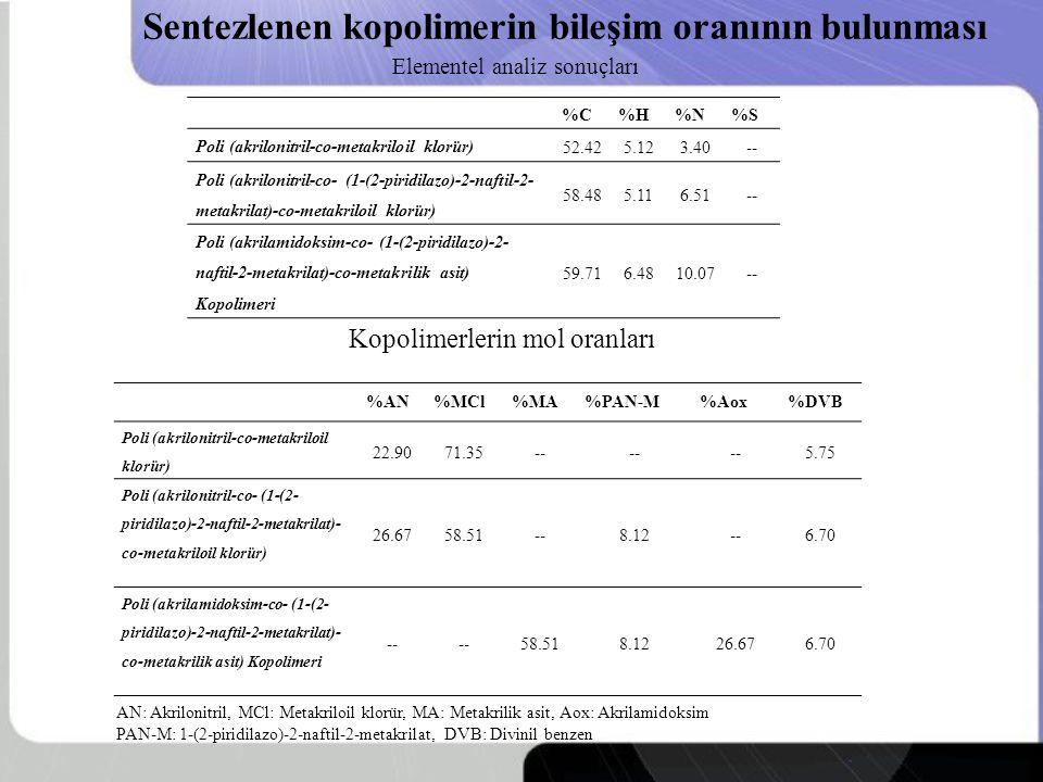 Sentezlenen kopolimerin bileşim oranının bulunması AN: Akrilonitril, MCl: Metakriloil klorür, MA: Metakrilik asit, Aox: Akrilamidoksim PAN-M: 1-(2-piridilazo)-2-naftil-2-metakrilat, DVB: Divinil benzen Kopolimerlerin mol oranları Elementel analiz sonuçları %C%H%N%S Poli (akrilonitril-co-metakriloil klorür) 52.425.123.40-- Poli (akrilonitril-co- (1-(2-piridilazo)-2-naftil-2- metakrilat)-co-metakriloil klorür) 58.485.116.51-- Poli (akrilamidoksim-co- (1-(2-piridilazo)-2- naftil-2-metakrilat)-co-metakrilik asit) Kopolimeri 59.716.4810.07-- %AN%MCl%MA%PAN-M%Aox%DVB Poli (akrilonitril-co-metakriloil klorür) 22.9071.35-- 5.75 Poli (akrilonitril-co- (1-(2- piridilazo)-2-naftil-2-metakrilat)- co-metakriloil klorür) 26.6758.51--8.12--6.70 Poli (akrilamidoksim-co- (1-(2- piridilazo)-2-naftil-2-metakrilat)- co-metakrilik asit) Kopolimeri -- 58.518.1226.676.70