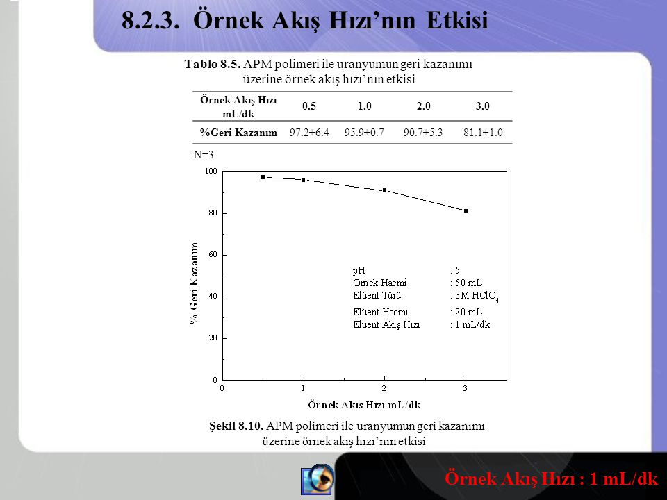 Tablo 8.5.APM polimeri ile uranyumun geri kazanımı üzerine örnek akış hızı'nın etkisi Şekil 8.10.