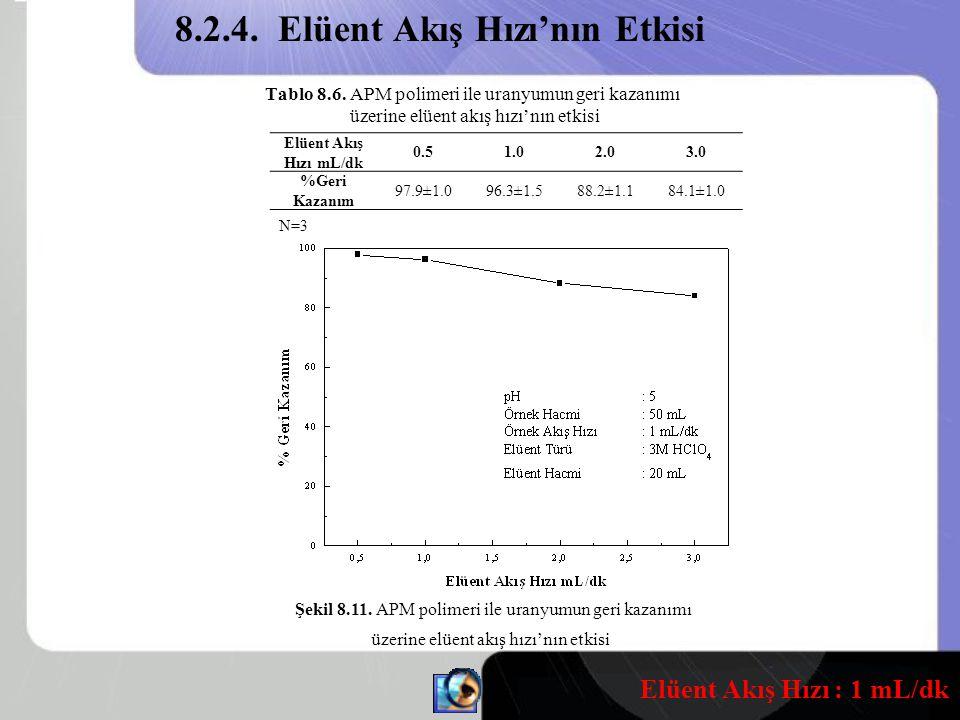 Tablo 8.6.APM polimeri ile uranyumun geri kazanımı üzerine elüent akış hızı'nın etkisi Şekil 8.11.
