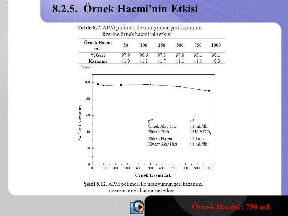 Tablo 8.7.APM polimeri ile uranyumun geri kazanımı üzerine örnek hacmi'nin etkisi Şekil 8.12.