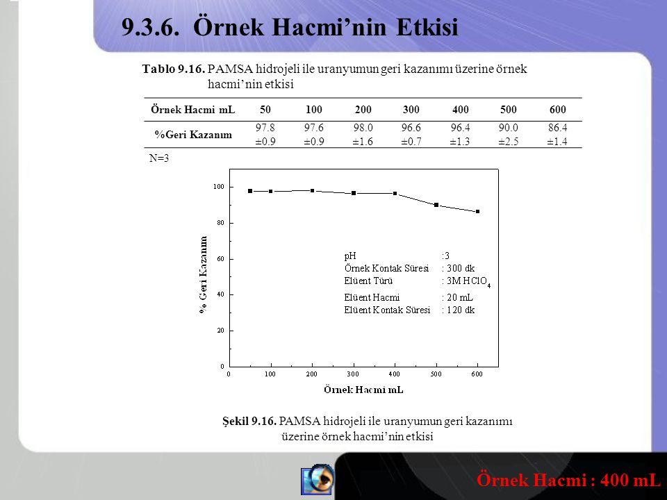 Tablo 9.16.PAMSA hidrojeli ile uranyumun geri kazanımı üzerine örnek hacmi'nin etkisi Şekil 9.16.