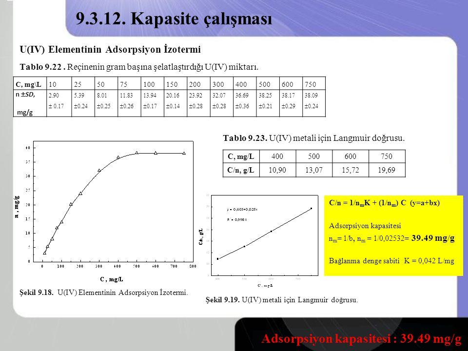 9.3.12.Kapasite çalışması U(IV) Elementinin Adsorpsiyon İzotermi Şekil 9.18.
