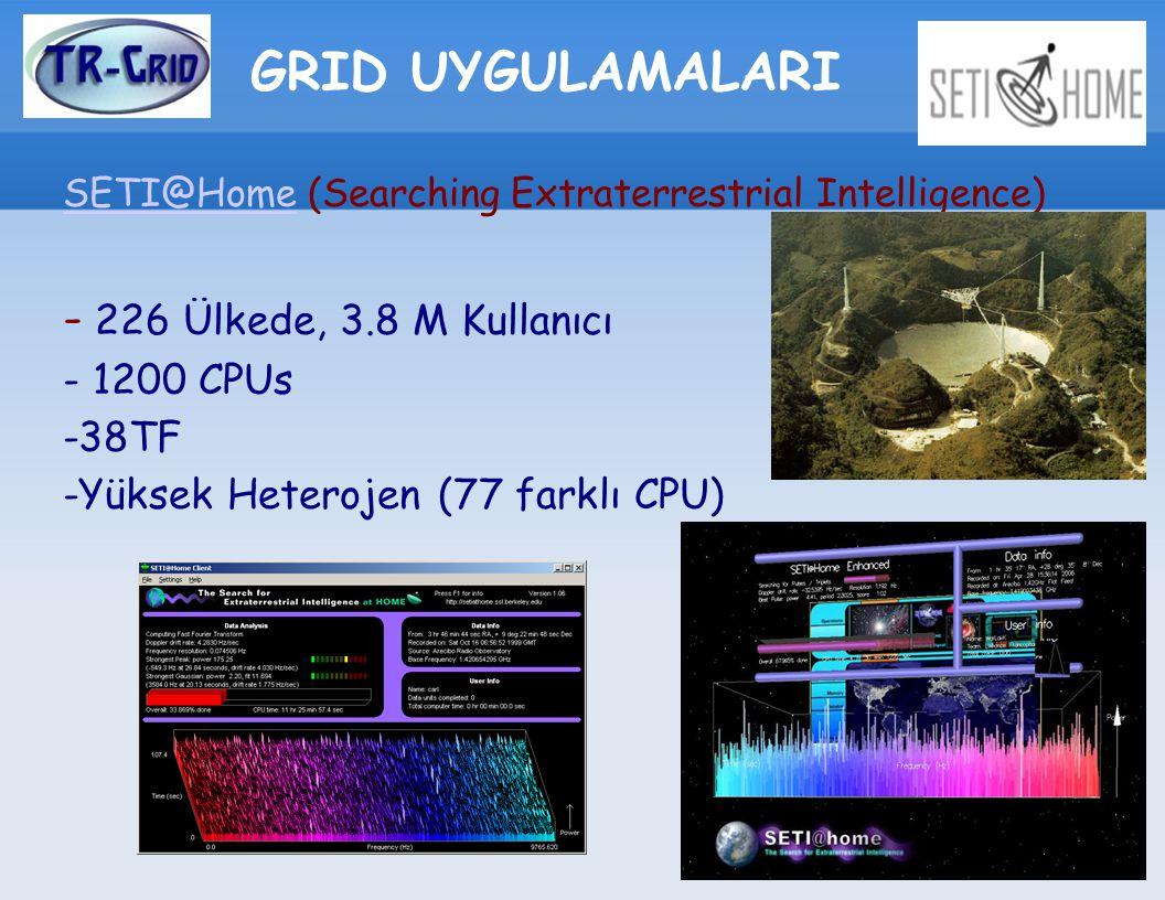 GRID UYGULAMALARI SETI@HomeSETI@Home (Searching Extraterrestrial Intelligence) - 226 Ülkede, 3.8 M Kullanıcı - 1200 CPUs -38TF -Yüksek Heterojen (77 farklı CPU)