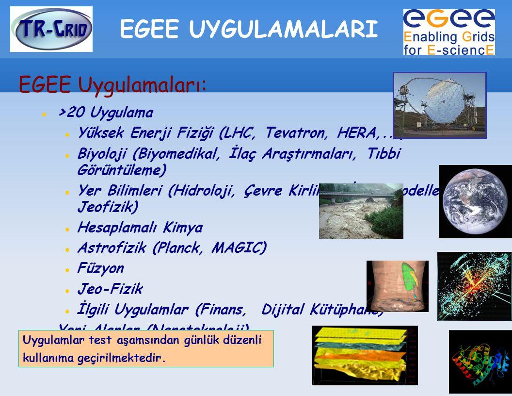 EGEE UYGULAMALARI EGEE Uygulamaları: > 20 Uygulama Yüksek Enerji Fiziği (LHC, Tevatron, HERA,...) Biyoloji (Biyomedikal, İlaç Araştırmaları, Tıbbi Görüntüleme) Yer Bilimleri (Hidroloji, Çevre Kirliliği, İklim Modelleme, Jeofizik) Hesaplamalı Kimya Astrofizik (Planck, MAGIC) Füzyon Jeo-Fizik İlgili Uygulamlar (Finans, Dijital Kütüphane) Yeni Alanlar (Nanoteknoloji) Uygulamlar test aşamsından günlük düzenli kullanıma geçirilmektedir.