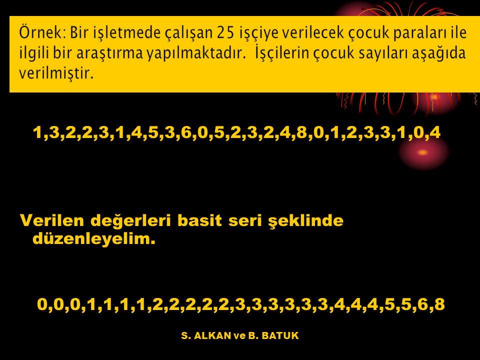 S. ALKAN ve B. BATUK 1,3,2,2,3,1,4,5,3,6,0,5,2,3,2,4,8,0,1,2,3,3,1,0,4 Verilen değerleri basit seri şeklinde düzenleyelim. 0,0,0,1,1,1,1,2,2,2,2,2,3,3