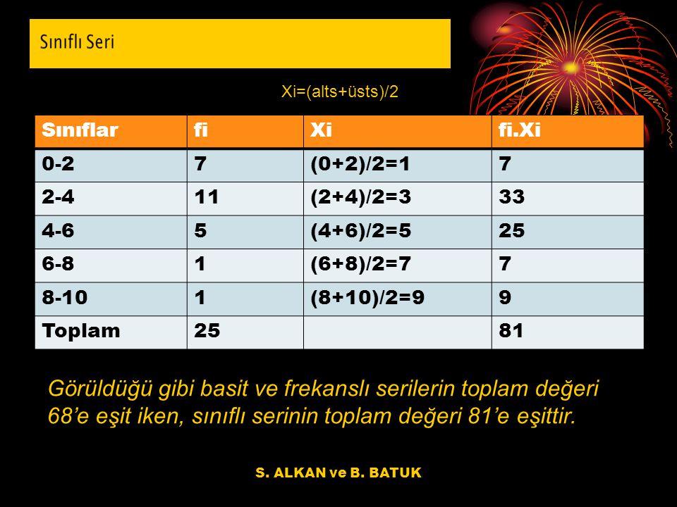 S. ALKAN ve B. BATUK Xi=(alts+üsts)/2 SınıflarfiXifi.Xi 0-27(0+2)/2=17 2-411(2+4)/2=333 4-65(4+6)/2=525 6-81(6+8)/2=77 8-101(8+10)/2=99 Toplam2581 Gör