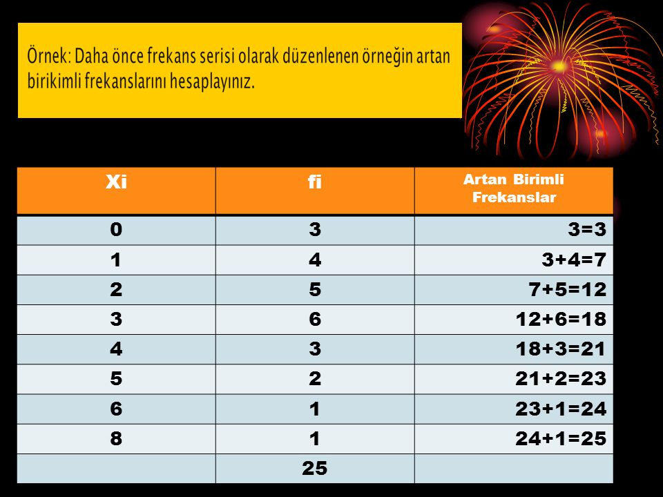 S. ALKAN ve B. BATUK Xifi Artan Birimli Frekanslar 033=3 143+4=7 257+5=12 3612+6=18 4318+3=21 5221+2=23 6123+1=24 8124+1=25 25