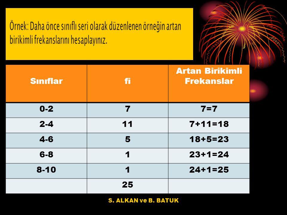 S. ALKAN ve B. BATUK Sınıflarfi Artan Birikimli Frekanslar 0-277=7 2-4117+11=18 4-6518+5=23 6-8123+1=24 8-10124+1=25 25