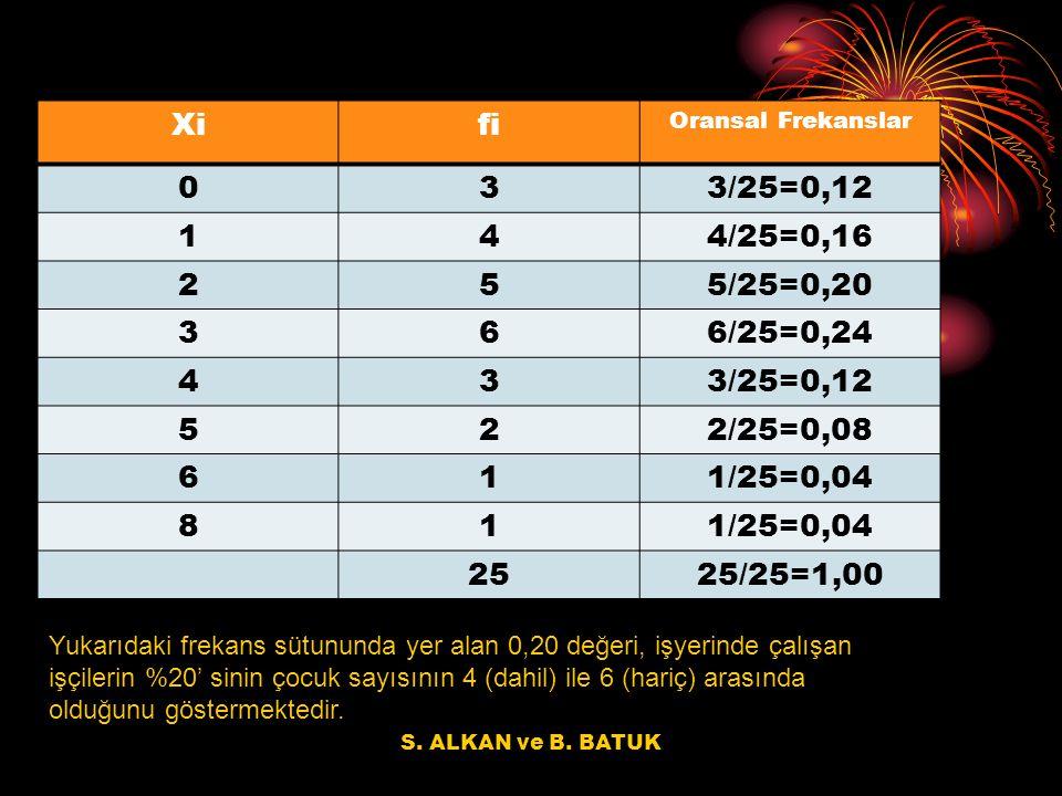 S. ALKAN ve B. BATUK Xifi Oransal Frekanslar 033/25=0,12 144/25=0,16 255/25=0,20 366/25=0,24 433/25=0,12 522/25=0,08 611/25=0,04 81 2525/25=1,00 Yukar
