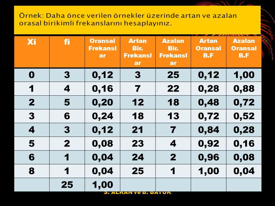 S.ALKAN ve B. BATUK Xifi Oransal Frekansl ar Artan Bir.