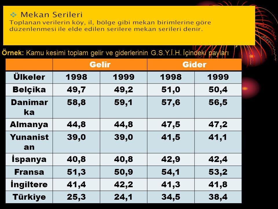 S. ALKAN ve B. BATUK GelirGider Ülkeler1998199919981999 Belçika49,749,251,050,4 Danimar ka 58,859,157,656,5 Almanya44,8 47,547,2 Yunanist an 39,0 41,5