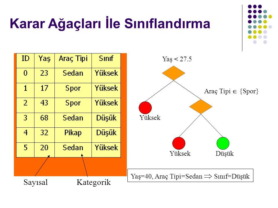 Karar Ağaçları İle Sınıflandırma Yaş < 27.5 YüksekDüşük Araç Tipi  {Spor} Yüksek Yaş=40, Araç Tipi=Sedan  Sınıf=Düşük SayısalKategorik