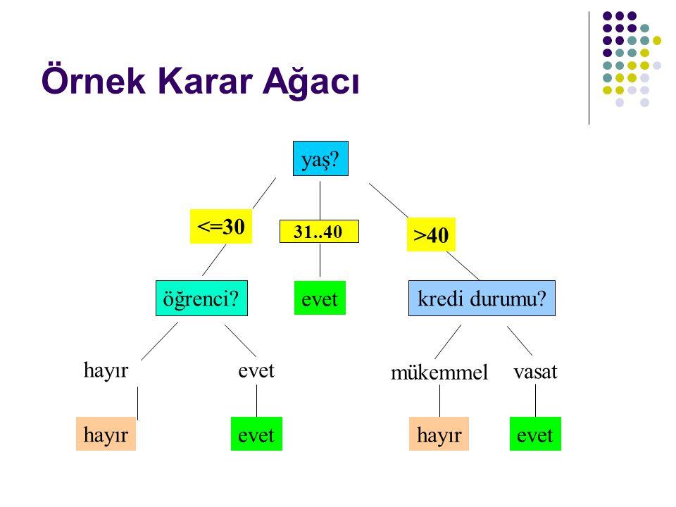 Karar Ağaçları İçin Bir Algoritma Temel Algoritma (miyobik bir algoritma) Karar ağacı yukarıdan aşağıya, yinelemeli olarak böl ve kazan yöntemine göre inşa edilirler.