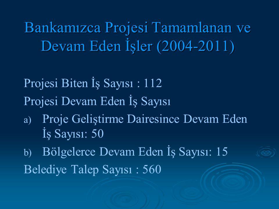 Bankamızca Projesi Tamamlanan ve Devam Eden İşler (2004-2011) Projesi Biten İş Sayısı : 112 Projesi Devam Eden İş Sayısı a) a) Proje Geliştirme Daires