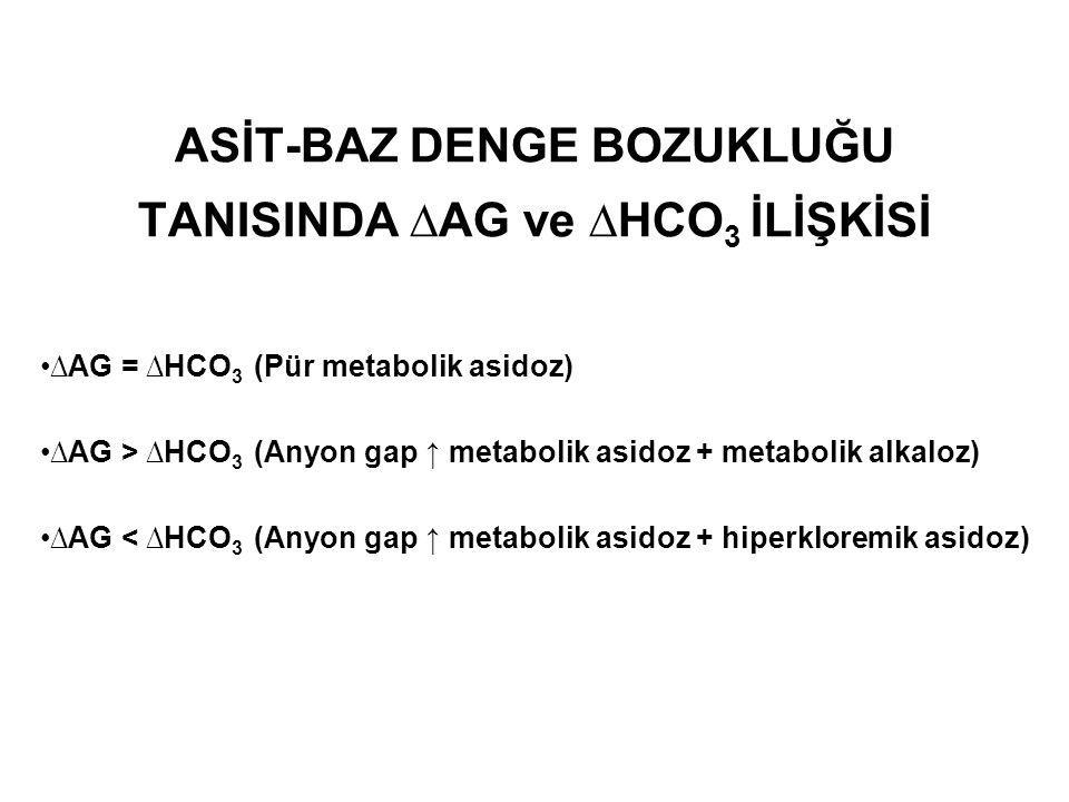 ASİT-BAZ DENGE BOZUKLUĞU TANISINDA ∆AG ve ∆HCO 3 İLİŞKİSİ ∆AG = ∆HCO 3 (Pür metabolik asidoz) ∆AG > ∆HCO 3 (Anyon gap ↑ metabolik asidoz + metabolik a