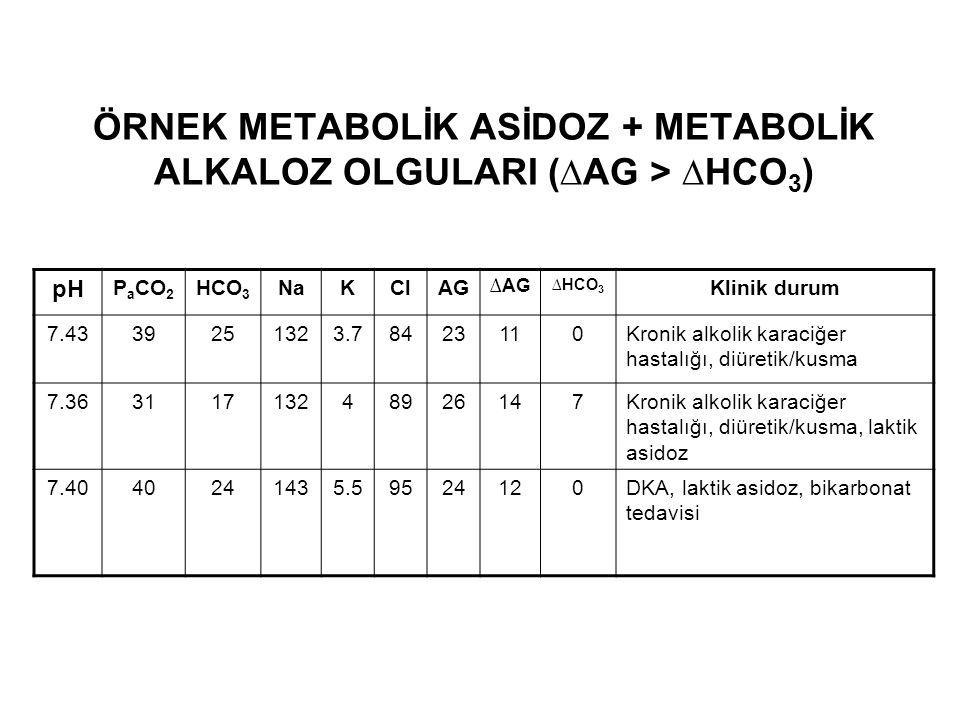 ÖRNEK METABOLİK ASİDOZ + METABOLİK ALKALOZ OLGULARI (∆AG > ∆HCO 3 ) pH P a CO 2 HCO 3 NaKClAG ∆AG ∆HCO 3 Klinik durum 7.4339251323.78423110Kronik alko