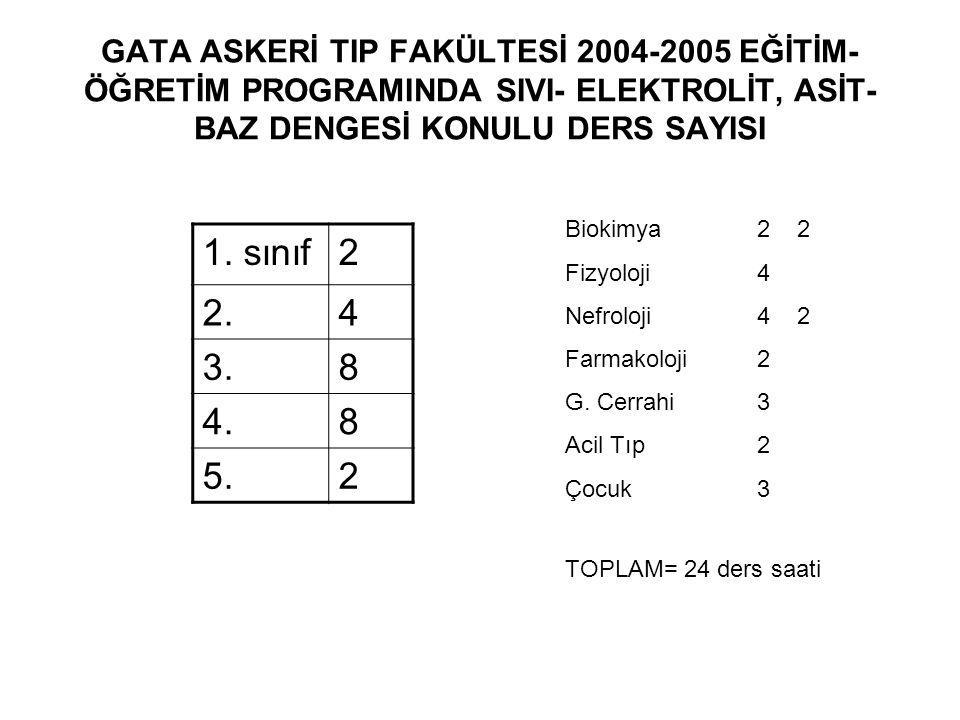 GATA ASKERİ TIP FAKÜLTESİ 2004-2005 EĞİTİM- ÖĞRETİM PROGRAMINDA SIVI- ELEKTROLİT, ASİT- BAZ DENGESİ KONULU DERS SAYISI 1. sınıf2 2.4 3.8 4.8 5.2 TOPLA