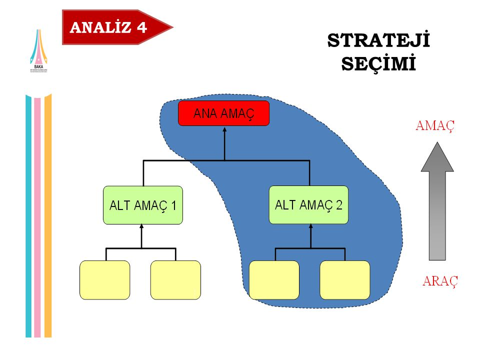 STRATEJİ SEÇİMİ Seçilen Strateji ANALİZ 4